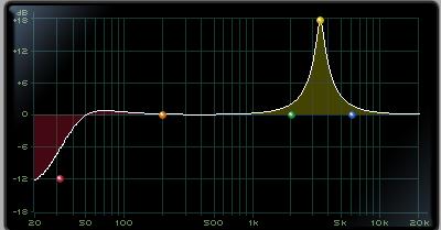 EQ耳障りな音域