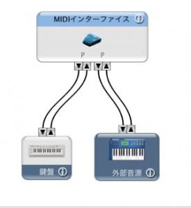 MIDI接続 鍵盤+音源