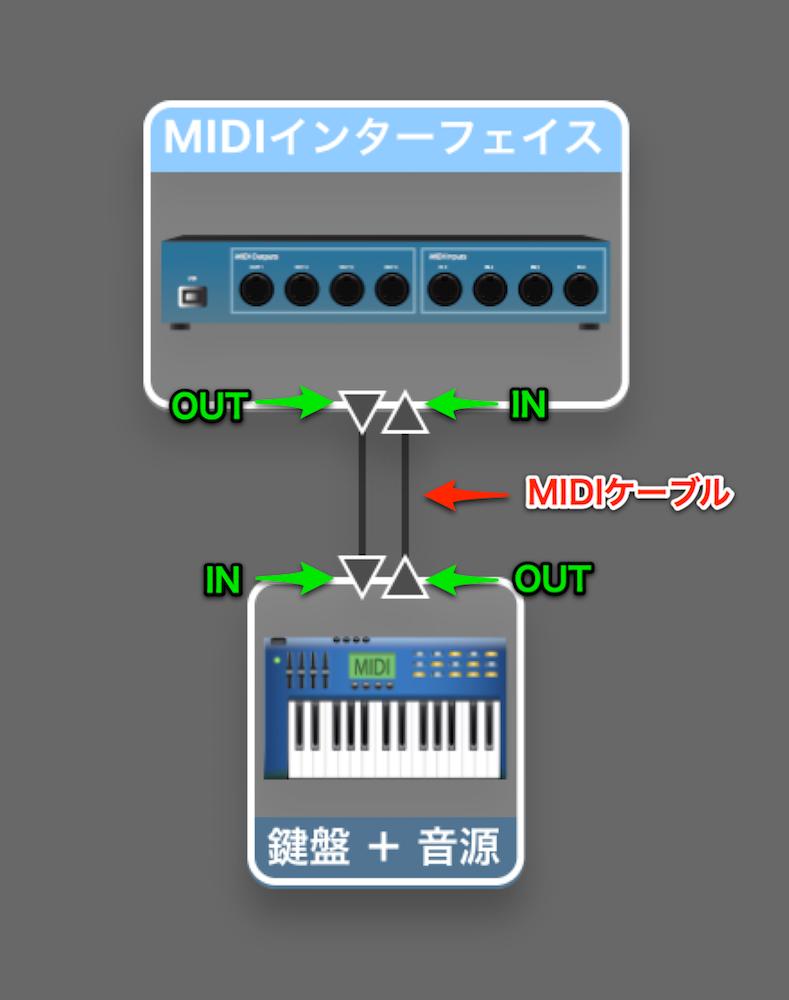 鍵盤+音源