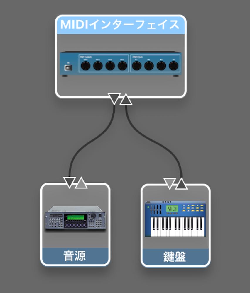 鍵盤と音源