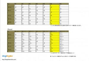 コード、構成音表2