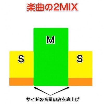 M/S処理で音圧と広がりをアップ