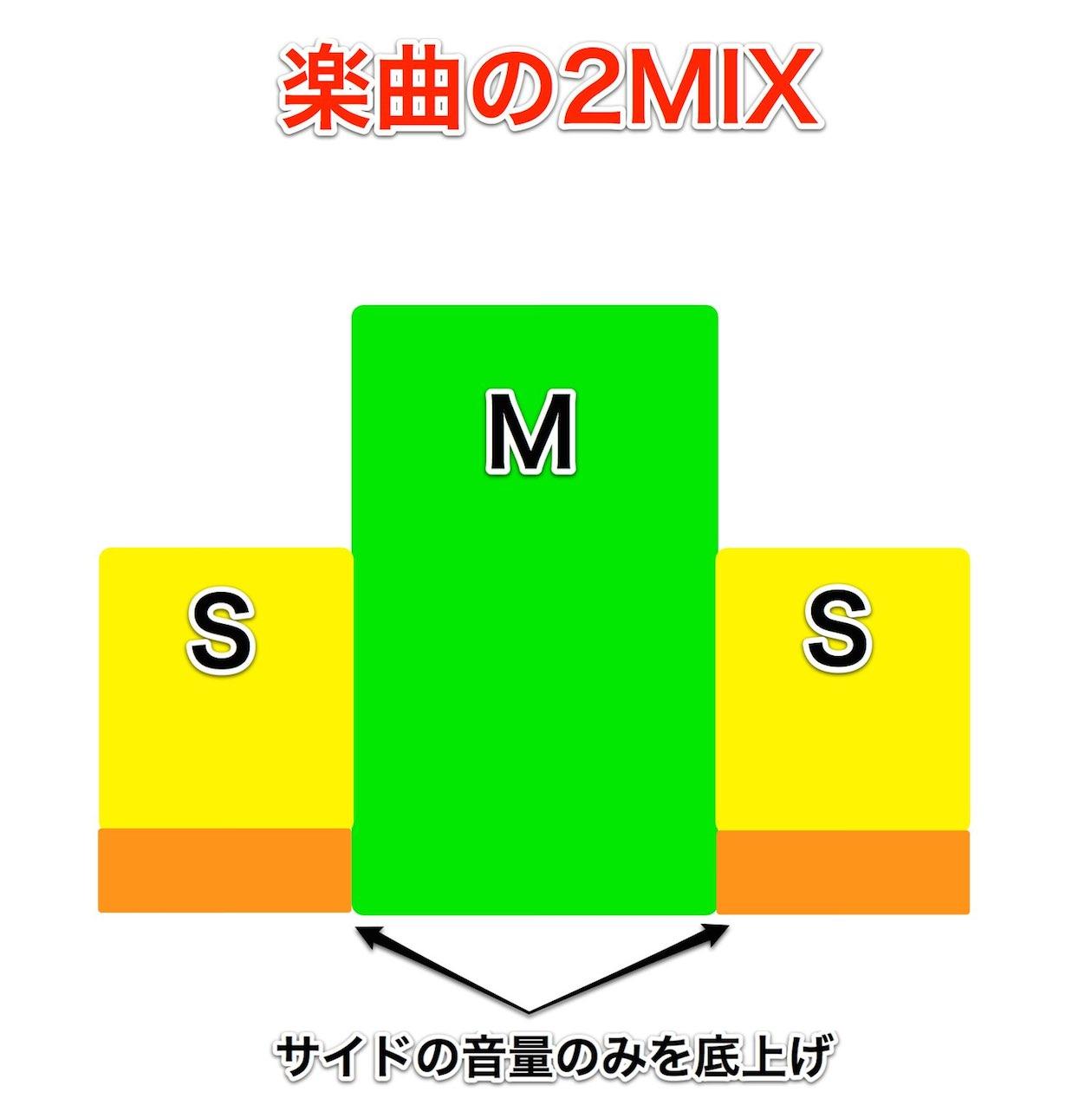 M/S処理