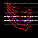 ラウドネス曲線