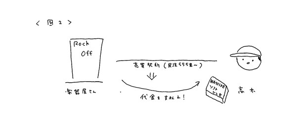 音楽著作権講座2