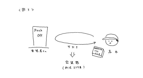 音楽著作権講座3