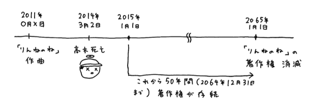 音楽著作権 第11回 pdf 1 ページ