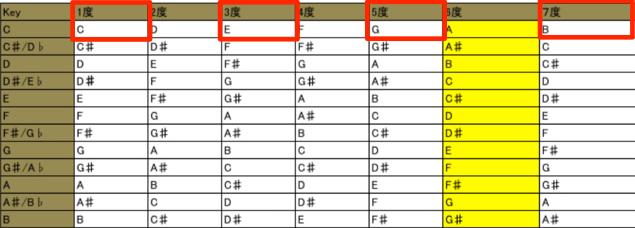 構成音表7th