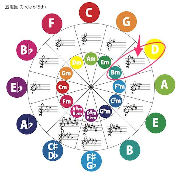 五度圏(Circle of 5th)
