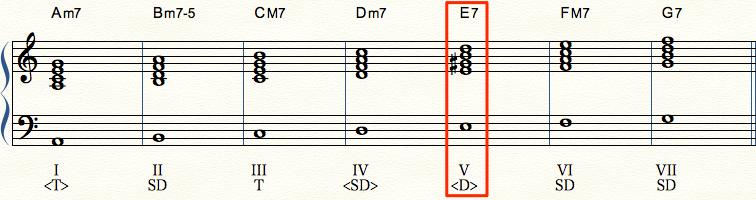 Aマイナー・ハーモニックマイナースケール 4和音のコード