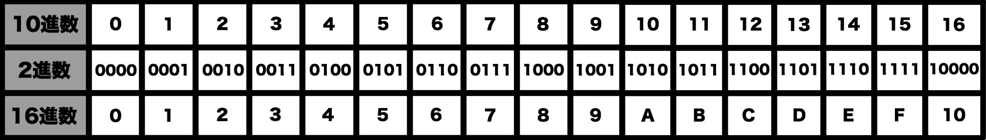 2進数、10進数、16進数_対応表