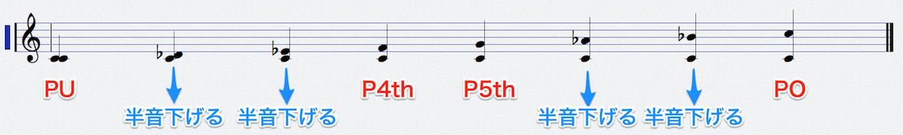 マイナーのインターバル 音楽理論