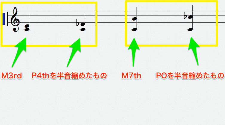 Note-interval