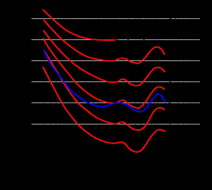 loundness_curve