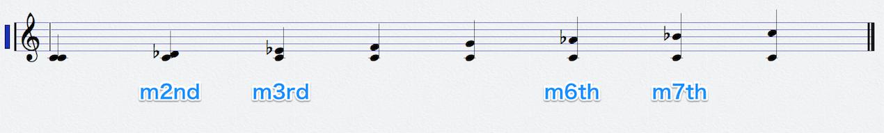 min-note-1