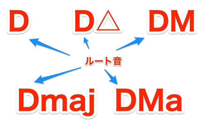 D-Maj-Cho