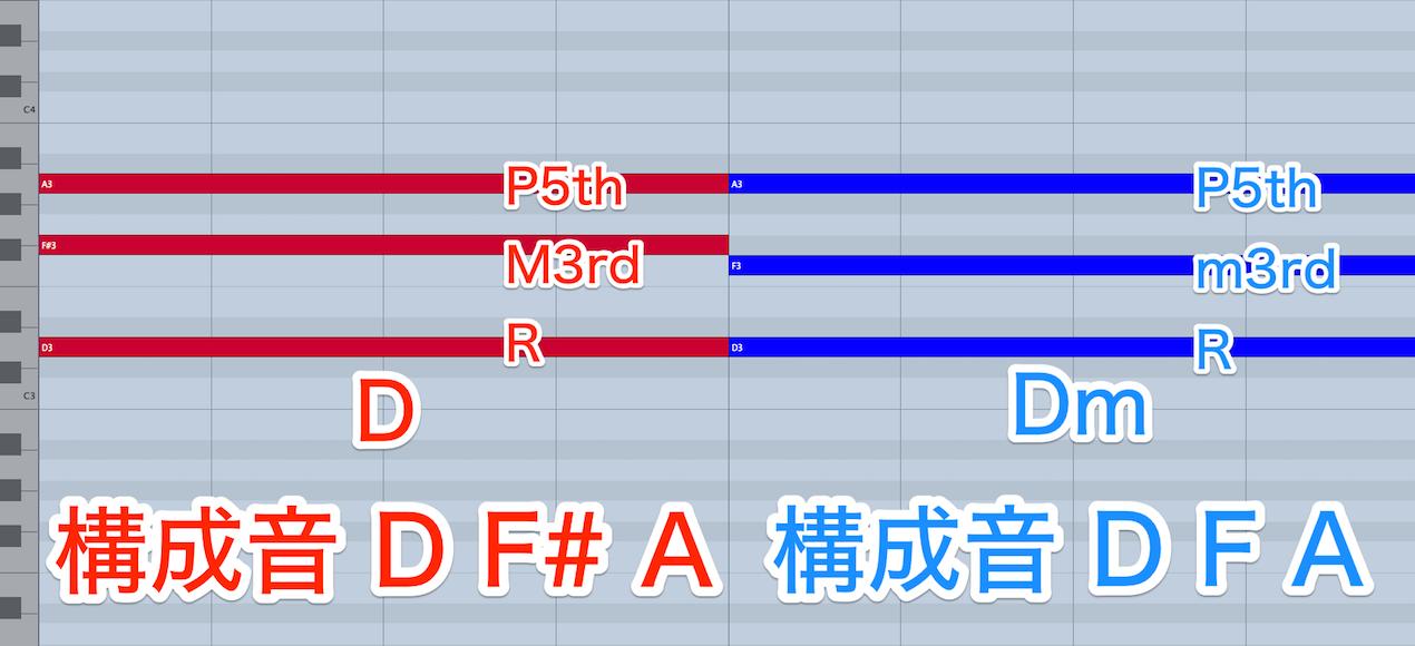 dm-to-dmin-2