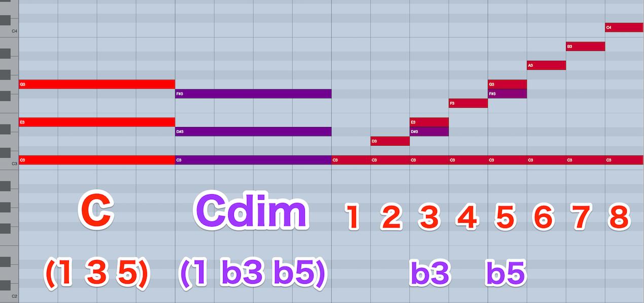 13_c-maj-c-dim-4