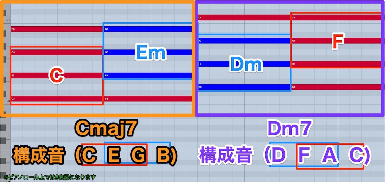 Cmaj7-Dm7