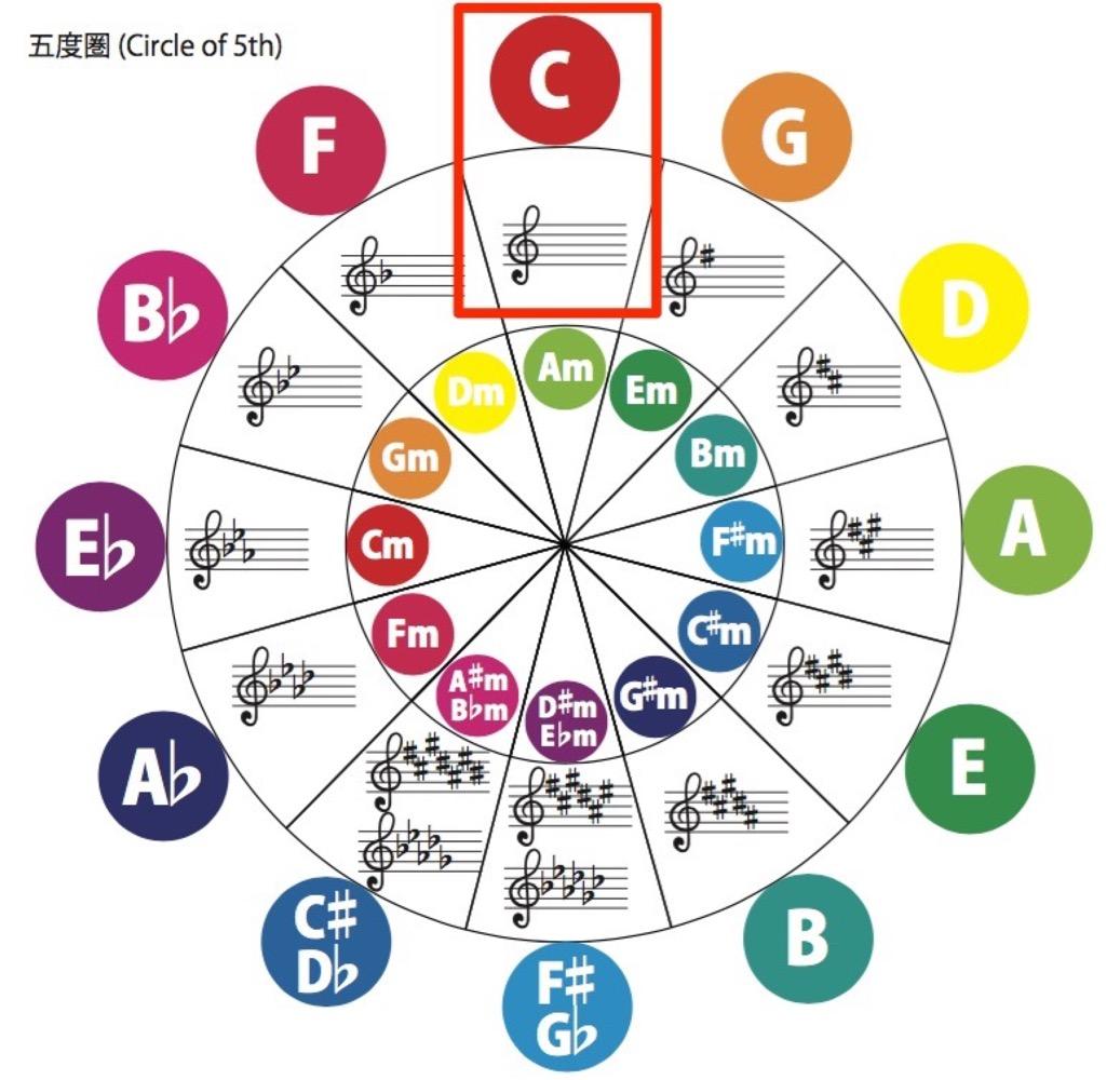 Circle_of_5th
