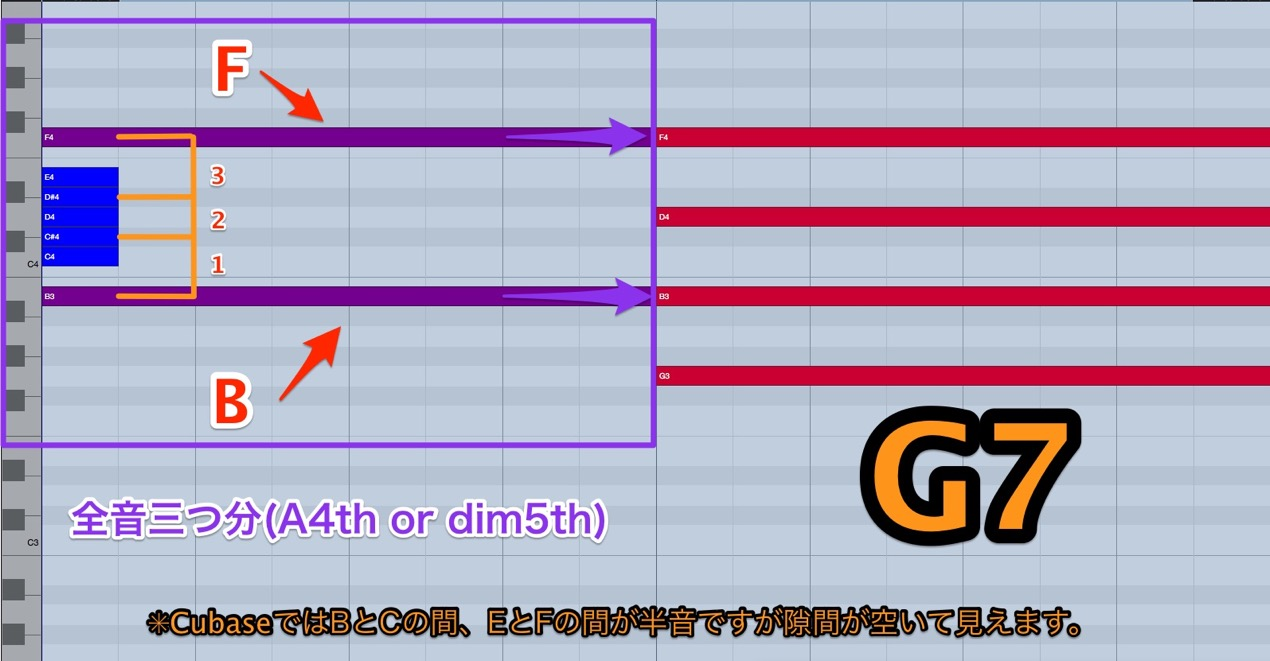 G7_tritone