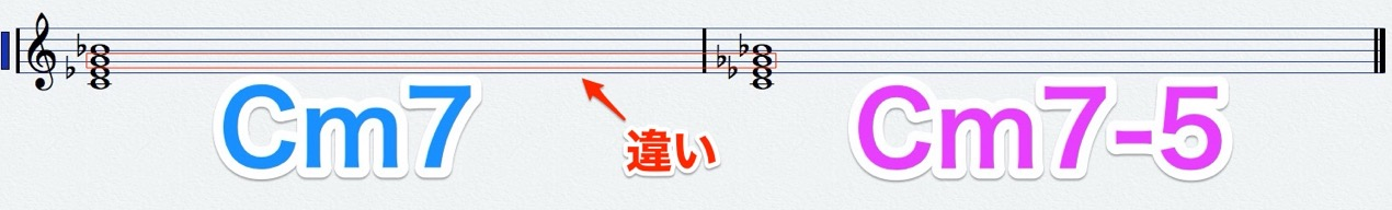 m7_m7b5_score
