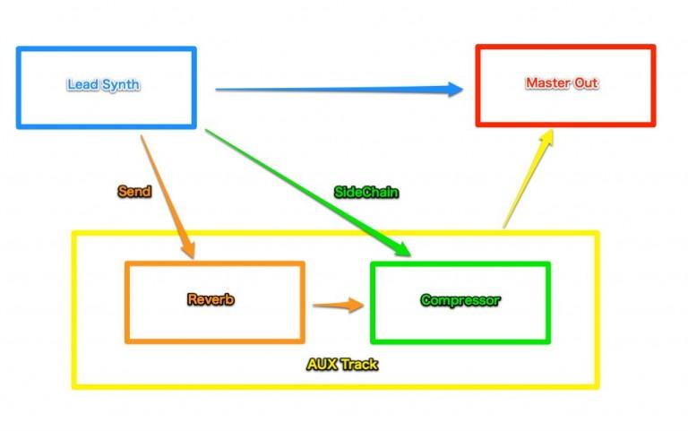 EDM系リードシンセでよく聴く独特のリバーブ処理