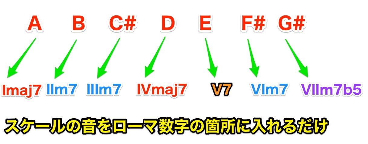 degree_name_Tetrad