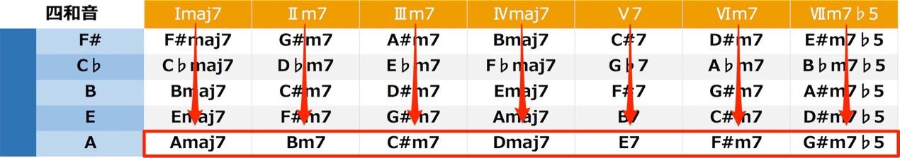degree_name_Tetrad2
