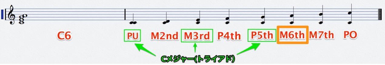C6_interval_score3