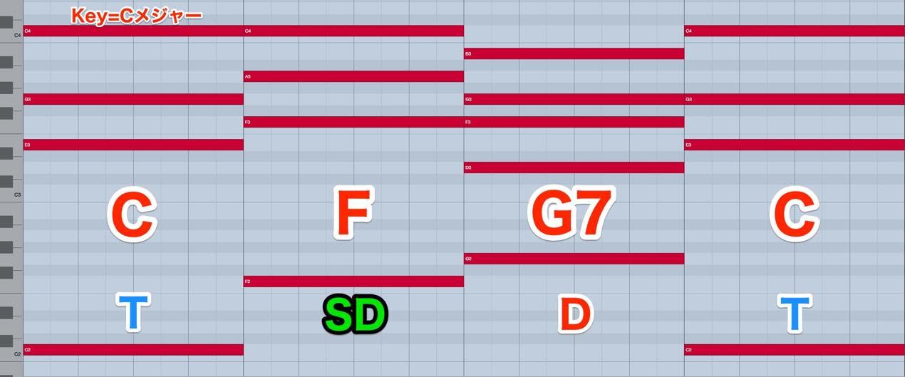 CFG7C