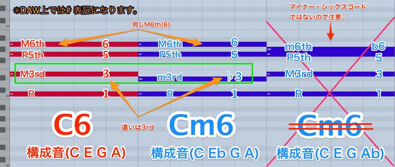 Cm6_compare