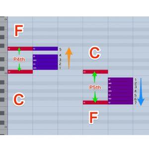 ツーファイブ(II-V)と強進行/音楽理論講座