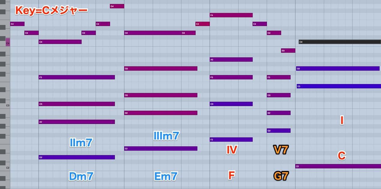 Dm7-Em7-F-G7-C