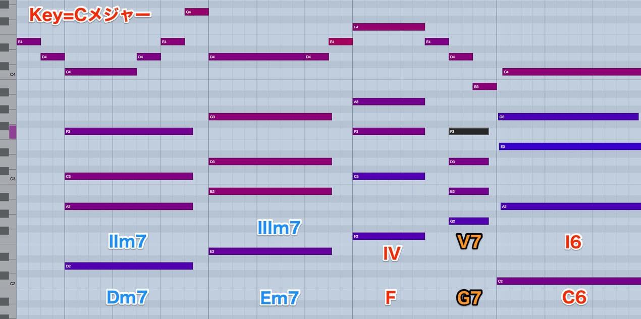 Dm7-Em7-F-G7-C6