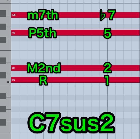c7sus2