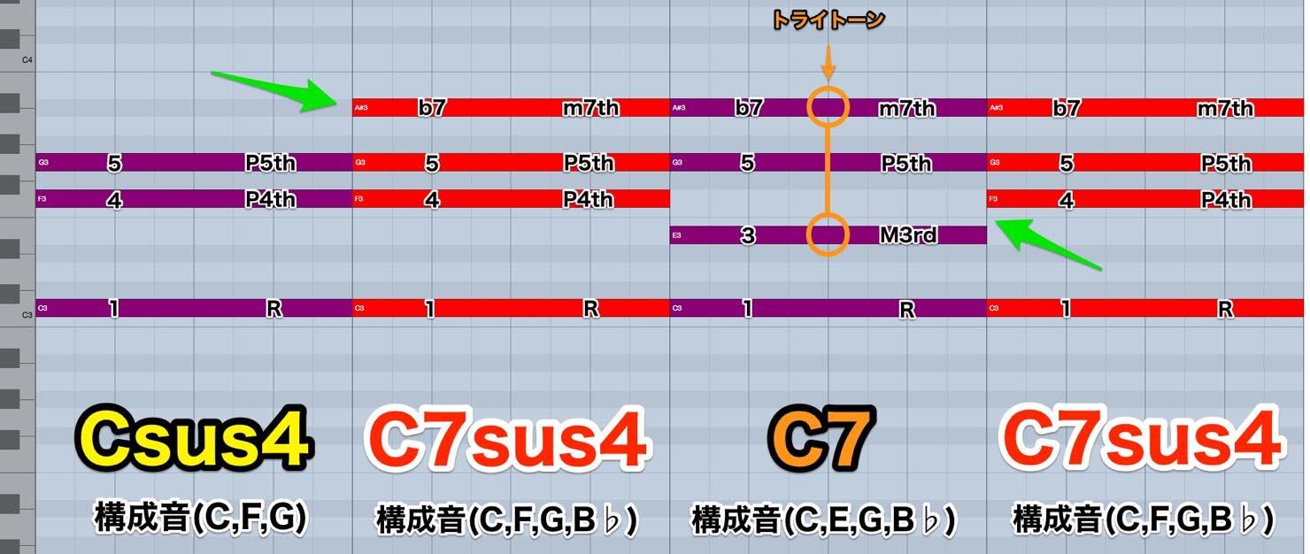 C7sus4_comparison