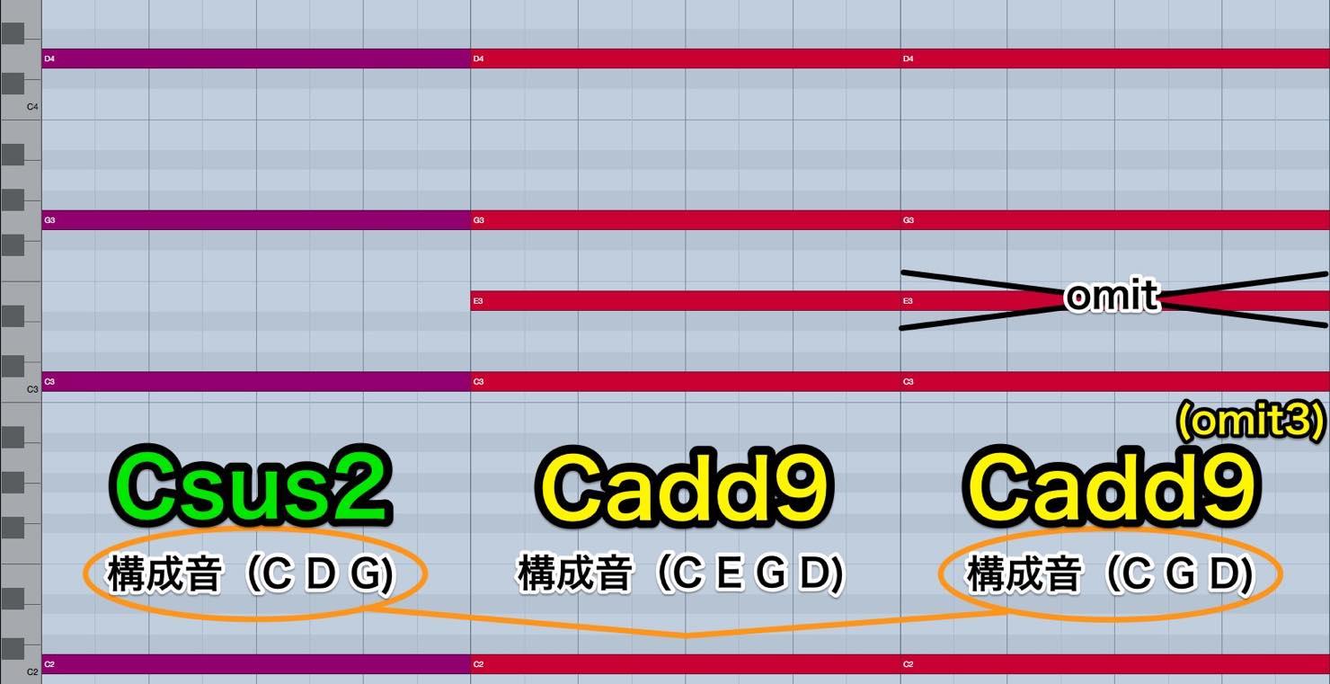 cadd9omit3