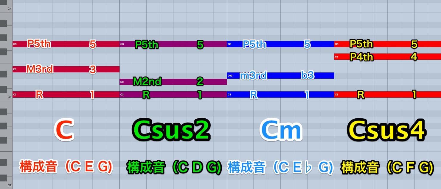 Csus2_comparison