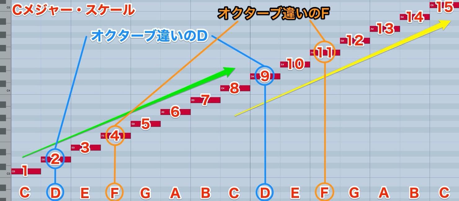 cmaj_scale