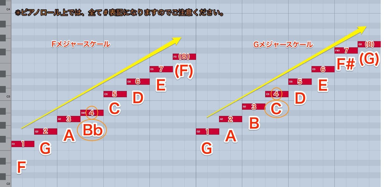 fmaj_scale
