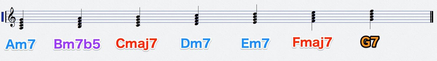 m_diatonic_tetrad-_names_score