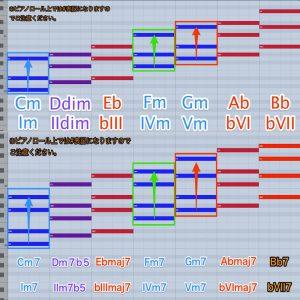 50. 主要三和音(ナチュラル・マイナー)とその機能(ファンクション)① 音楽理論