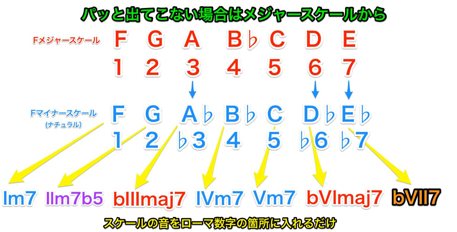 key_change_minor