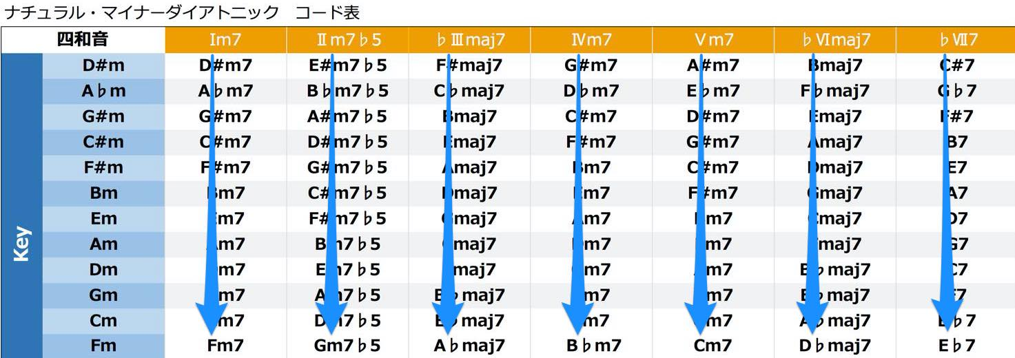 key_change_minor_matrix