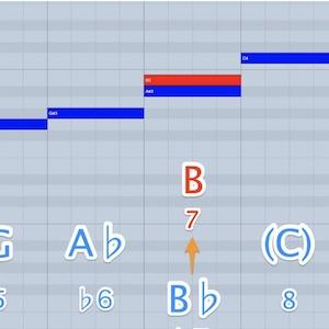 51. ナチュラルマイナーにリーディング・トーンを導入する 音楽理論