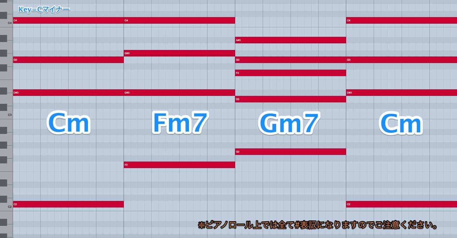 CmFm75Gm7Cm