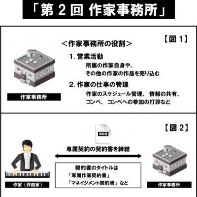 「作家事務所」/クリエーターのための音楽著作権(ビジネス編)