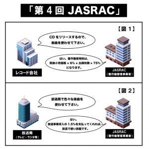 「JASRAC」/クリエーターのための音楽著作権(ビジネス編)