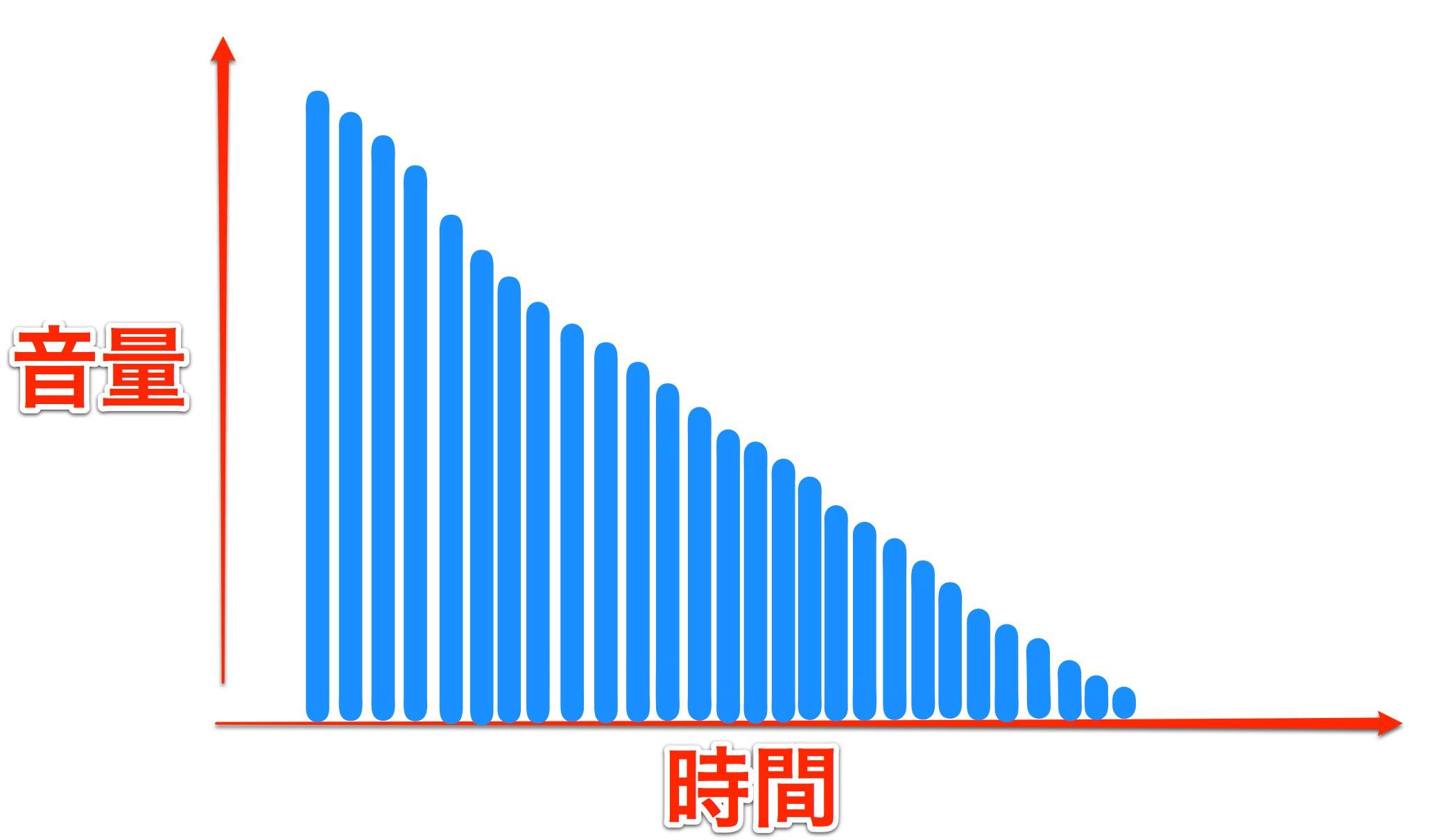 Diffusion-2